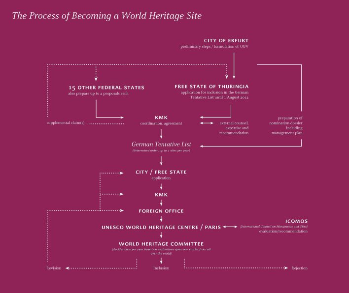 The image shows the process of applying for World Heritage.